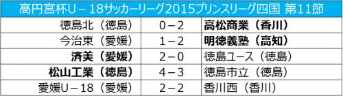 松山工業が徳島市立に劇的勝利、明徳義塾は2位に浮上/プリンス四国第11節
