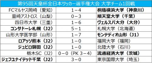 流経大がJ2栃木に金星、桐蔭横浜大や順天堂大が2回戦進出/天皇杯1回戦