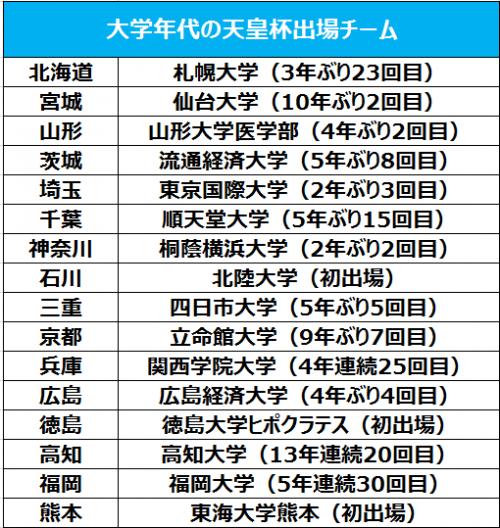 日本最大のオープントーナメント、天皇杯の組み合わせが決定…大学から16チームが出場
