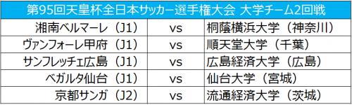 流経大はJ2京都と対戦…大学チーム2回戦組み合わせ/天皇杯
