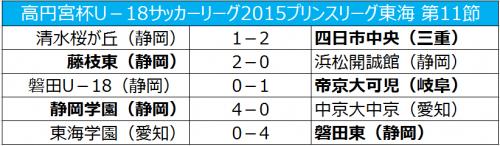 静岡学園が首位奪取、磐田は初黒星/プリンス東海第11節