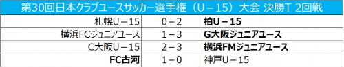 G大阪がベスト8進出、横浜FMはC大阪に逆転勝利/クラブユースU-15