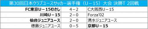 久保建英5戦連発のFC東京むさしが逆転勝利、京都は5発快勝/クラブユースU-15