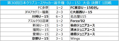 FC東京むさし、久保建英の4戦連続ゴールなどで勝利、川崎は山田新が5得点躍動/クラブユースU-15