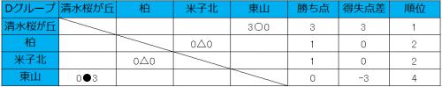 清水桜が丘が3発快勝、柏U-18 vs米子北はスコアレスドロー/和倉ユースグループD