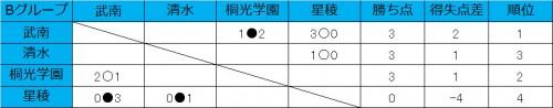 武南が1勝1敗、桐光学園と清水は白星発進/和倉ユースグループB