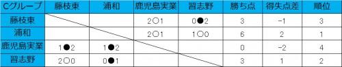 浦和が2連勝、藤枝東と習志野が1勝1敗/和倉ユースグループC