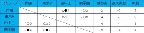 東京V、四日市中央工業が1勝1分で初日を終える/和倉ユースグループF