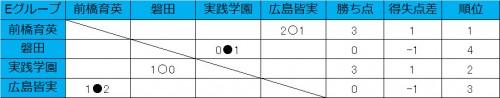 前橋育英が白星スタート、実践学園が磐田を下す/和倉ユースグループE