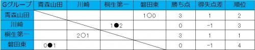 桐生第一、青森山田が白星発進/和倉ユースグループG