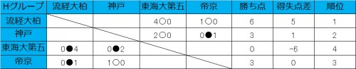流経柏が2連勝、神戸と帝京は1勝1敗/和倉ユースグループH