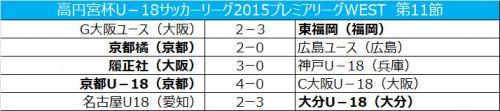 インハイ王者東福岡が逆転勝利…上位変わらず/プレミアWEST第11節