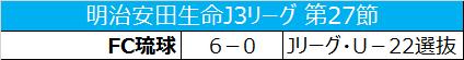 Jリーグ・アンダー22選抜、5位FC琉球に6失点で大敗/J3第27節