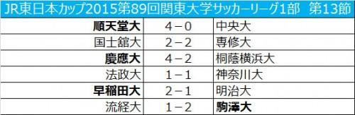 順天堂大4発快勝、慶應大は逆転勝利/関東大学サッカー1部第13節