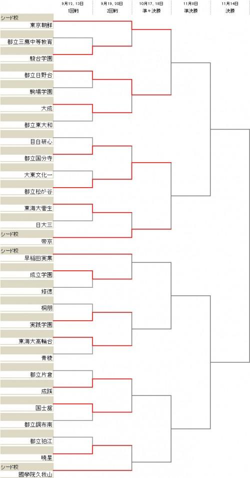 シード校の帝京、東京朝鮮が2回戦を突破/選手権東京2次予選Bブロック