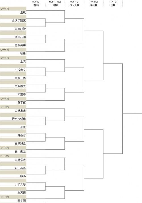 昨年度全国王者の星稜が2回戦から登場/選手権石川県予選