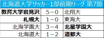 札幌大が無敗記録を7に伸ばし、首位キープ/北海道大学1部前期リーグ第7節