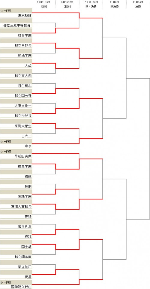 國學院久我山や成立学園が準々決勝進出/選手権東京2次予選Bブロック