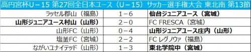 仙台が連勝を13に伸ばす…山形JY庄内は4発快勝/全日本ユース東北南第13節