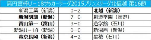 新潟U-18が新潟西と引き分けるも、今節での優勝が決定/プリンス北信越第16節