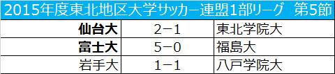 仙台大が東北学院大に勝利し、得失点差で首位/東北大学1部第5節