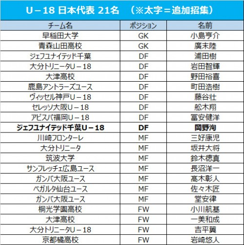 U-18日本代表、中山雄太が不参加…千葉U-18DF岡野洵が追加招集