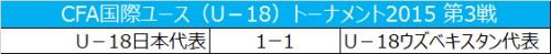 U-18日本代表、ウズベキスタンと引き分け3位で大会を終える/CFA国際ユース