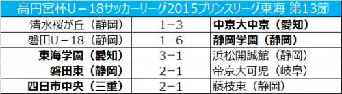 静岡学園が磐田との首位決戦を制し、首位浮上/プリンス東海第13節