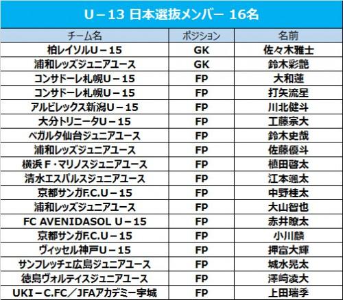 U-13日本選抜に植田啓太ら18名が選出…AFC U-14フェスティバルに参加