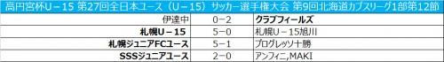 札幌が無敗記録を12に伸ばし、次節優勝の可能性/北海道カブスリーグ1部第12節