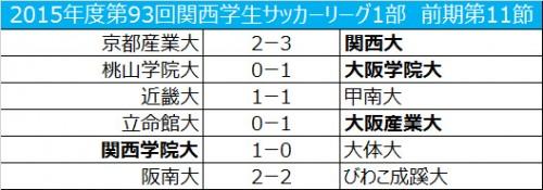 関西学院大が完封勝利で首位キープ/関西学生サッカー1部第11節