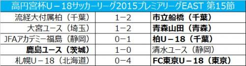 青森山田が大宮との首位攻防戦を制し、勝ち点差を4に広げる/プレミアEAST第15節
