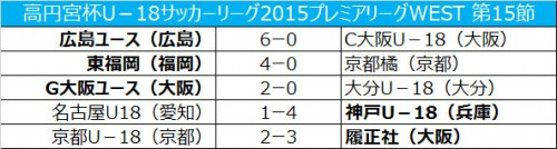 G大阪が首位キープ…東福岡は2位浮上/プレミアWEST第15節