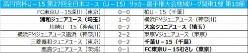 浦和が横浜FMに勝利…FC東京むさしは2位浮上/全日本ユース関東1部第18節