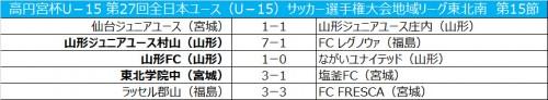 仙台が山形庄内と引き分け、今節での優勝ならず/全日本ユース東北南第15節