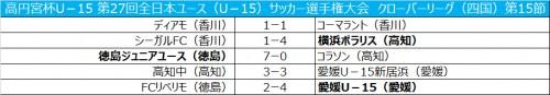 徳島が7発大勝で、次節優勝の可能性/全日本ユース四国第15節