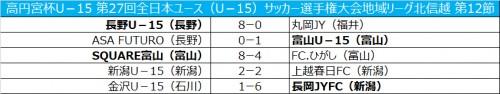 富山がASA FUTUROに勝利…新潟はドロー/全日本ユース北信越第12節