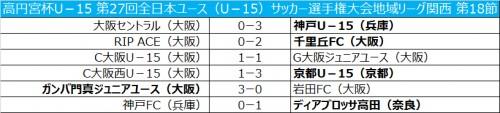 京都がC大阪西に勝利し、C大阪との勝ち点差を広げる/全日本ユース関西第18節