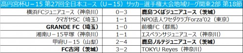 鹿島つくばが横浜FCに勝利し、首位浮上/全日本ユース関東2部第18節