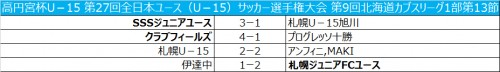 札幌が引き分けるも、今節での優勝が決定/北海道カブスリーグ1部第13節