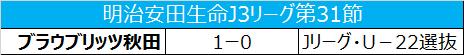Jリーグ・Uー22選抜、秋田に0-1で敗れ5連敗/J3第31節