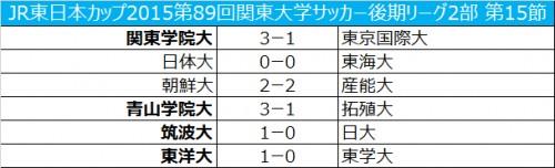 関東学院大が東京国際大に3-1で勝利/関東大学2部リーグ第15節