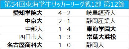 常葉大浜松が首位維持…中京大は静岡産業大に勝利/東海大学1部第12節