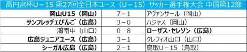 広島が12連勝で首位独走…岡山は7発大勝/全日本ユース中国第12節