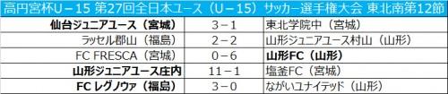 仙台JYが12連勝…山形JY庄内は11発大勝/全日本ユース東北南第12節