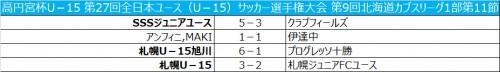 札幌U-15が接戦を制し、無敗記録を11に伸ばす/北海道カブスリーグ1部第11節