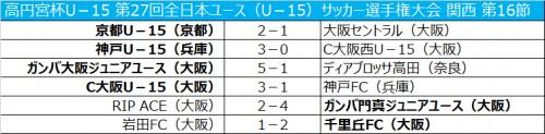 京都が首位キープ…C大阪は神戸FCに勝利/全日本ユース関西第16節
