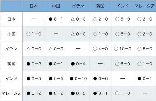 ブラインドサッカー日本代表、3連勝もリオへの切符逃す/アジア選手権5日目