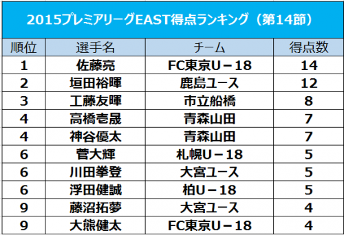 2位の垣田裕暉が2得点、1位の佐藤亮に2点差と迫る/プレミアリーグEAST得点ランク