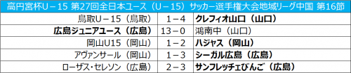 首位広島が13-0と圧勝、シーガル広島は2位をキープ/全日本ユース中国